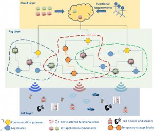 Smartfog, arquitectura IoT adaptativa