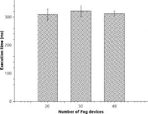 Smartfog, tiempo de ejecución de Spectral clustering