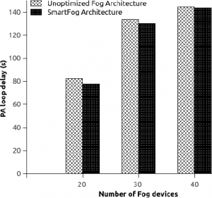 SmartFog, bucle PC