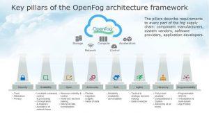 openfog-pillars