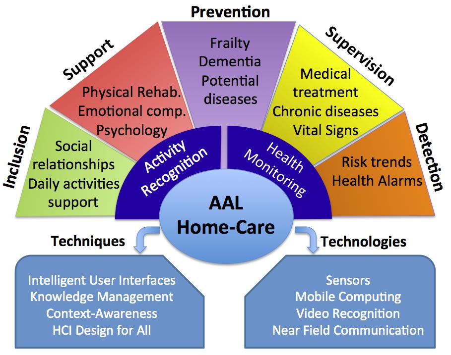 Objetivos del AAL, ambient assisted living o vida cotidiana asistida