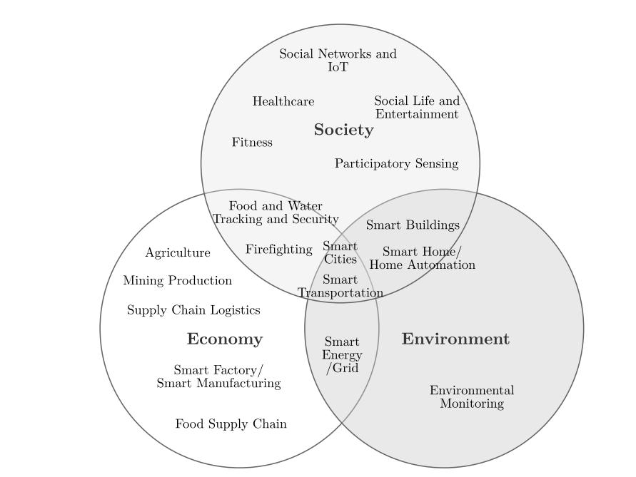 Áreas de aplicación del IoT y la relación entre ellas: Sociedad, Economía y Medio Ambiente