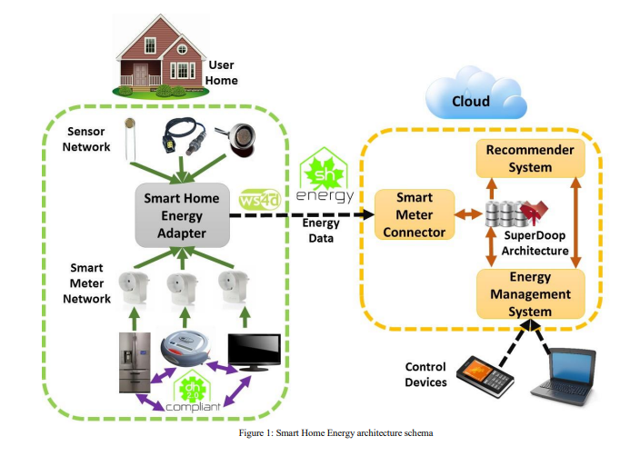 Esquema de la arquitectura de un sistema de control de energía inteligente
