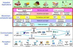 Composición en capas del blockchain e IoT